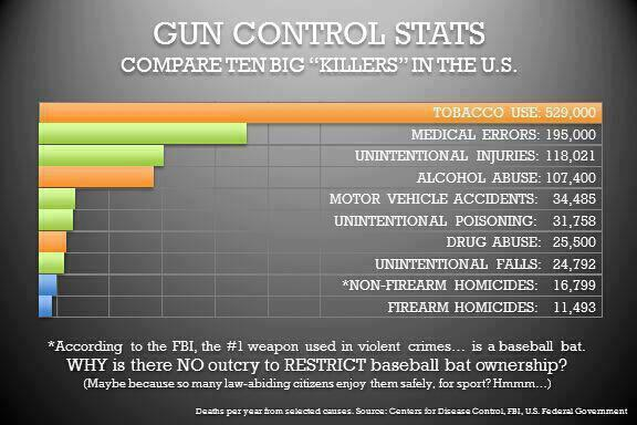 the pros and cons of owning a gun in the united states For a lot of those against the right to bear arms, it is hard to fathom that everyone owning a gun will have the best intentions in mind, at all times it isn't uncommon to hear a story of someone losing their temper and shooting someone, out of drunken anger being asked to entrust the safety of others to individuals that are at varying levels of.