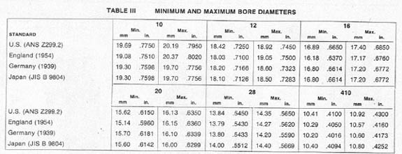 choke diameter table
