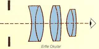 Erfle eyepiece diagram