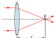 Focal length diagram