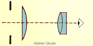 Kellner eyepiece diagram