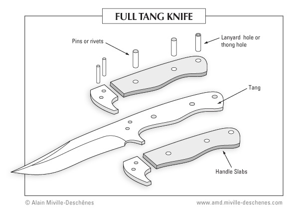 Full tang schematic