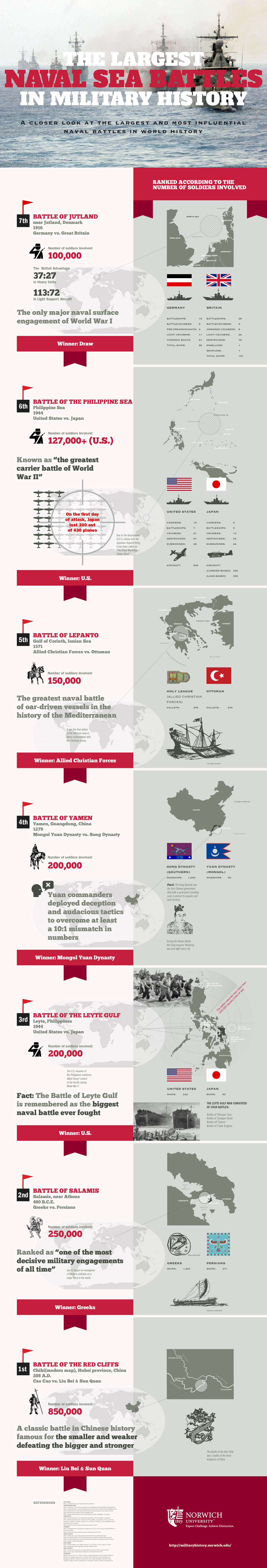Largest Naval Battles